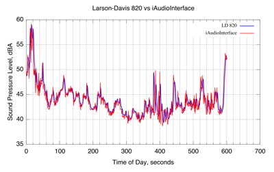 ld820 vs iAudiointerface data graph